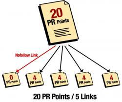 website PageRank