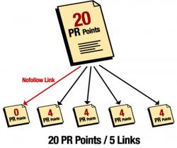 website PageRank